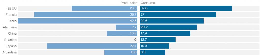 Mayores productores de vino en el mundo